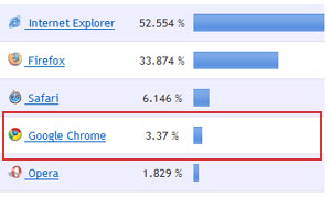Google Chrome Marktanteil
