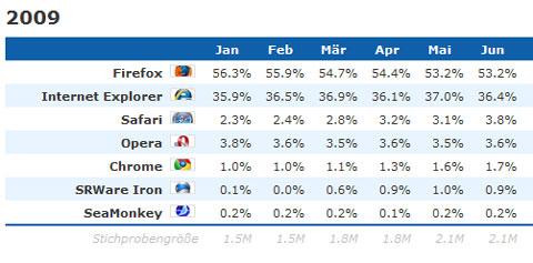 Firefox vs. Internet Explorer Marktanteile