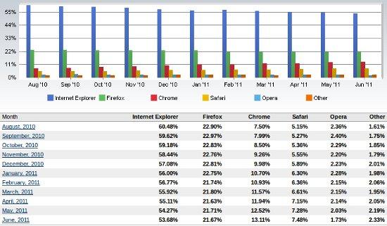 Browser Marktanteile 2011