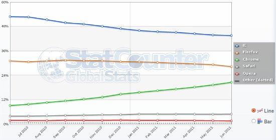 Browser Marktanteile von StatCounter 2011