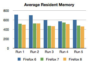 Memory usage in Firefox 7