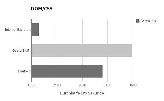 DOM/CSS