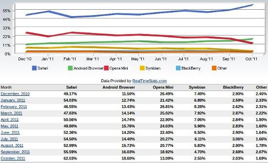 Marktanteile bei den mobilen Browsern im Jahr 2011