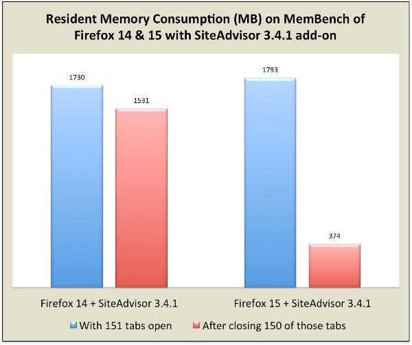 Speicherverbrauch: Firefox 14 vs. Firefox 15