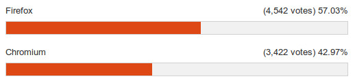 Chromium vs. Firefox in Ubuntu