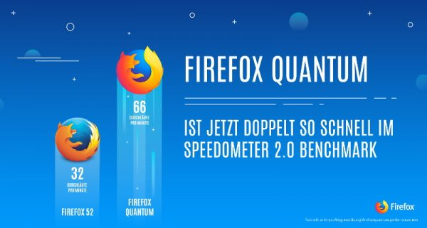 Firefox Quantum ist doppelt so schnell